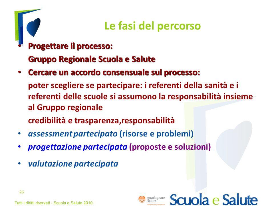 Le fasi del percorso Progettare il processo: