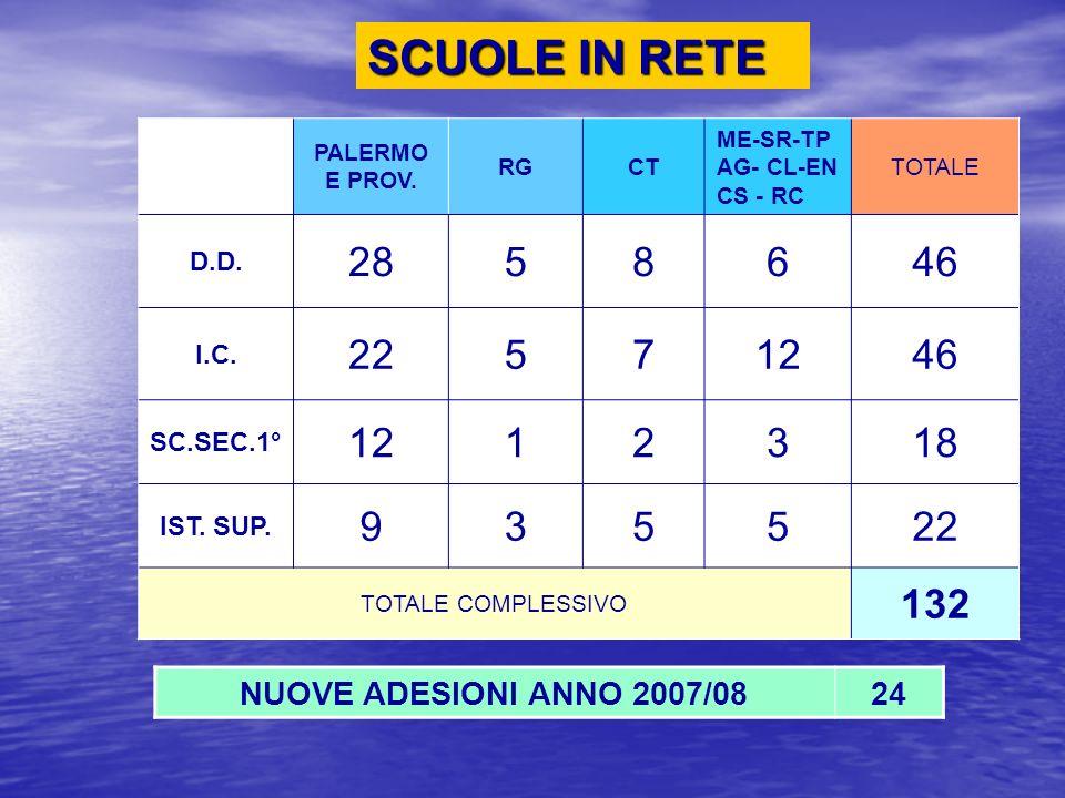 SCUOLE IN RETE PALERMO E PROV. RG. CT. ME-SR-TP AG- CL-EN CS - RC. TOTALE. D.D. 28. 5. 8. 6.