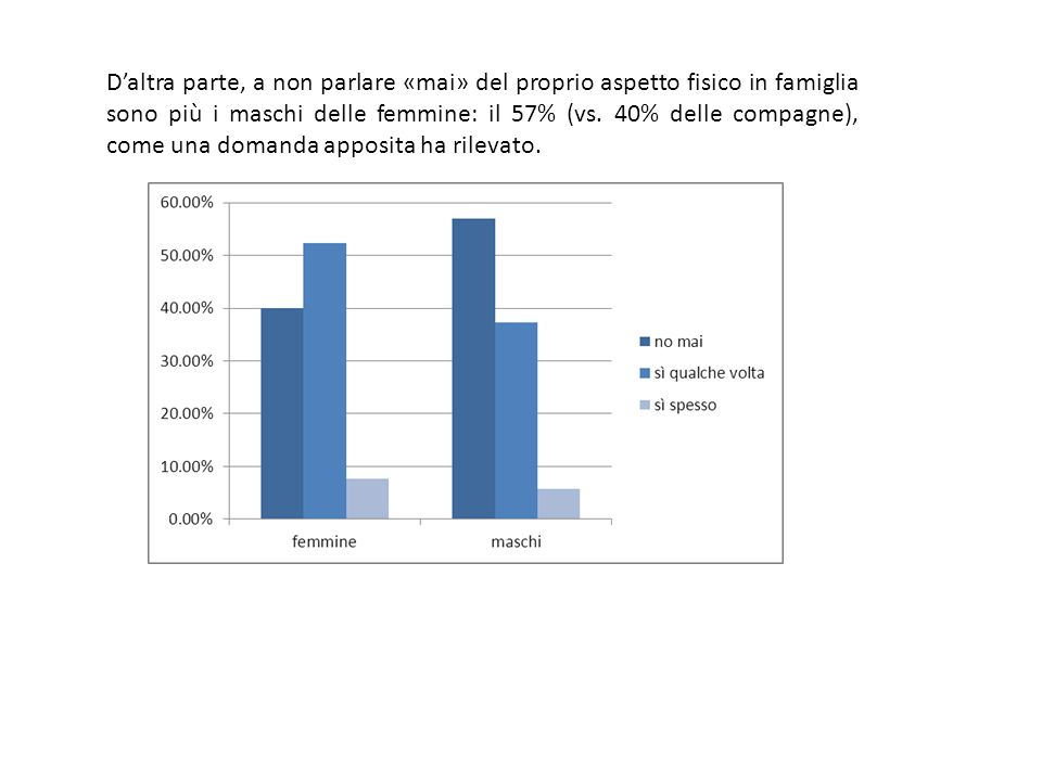 D'altra parte, a non parlare «mai» del proprio aspetto fisico in famiglia sono più i maschi delle femmine: il 57% (vs.