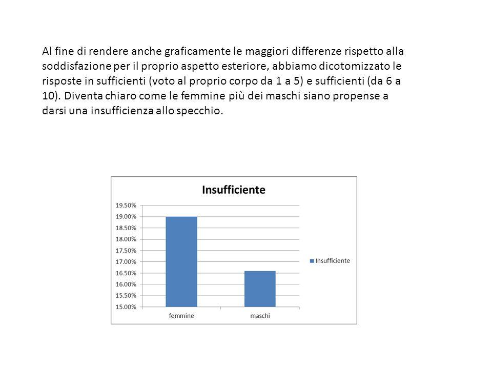 Al fine di rendere anche graficamente le maggiori differenze rispetto alla soddisfazione per il proprio aspetto esteriore, abbiamo dicotomizzato le risposte in sufficienti (voto al proprio corpo da 1 a 5) e sufficienti (da 6 a 10).