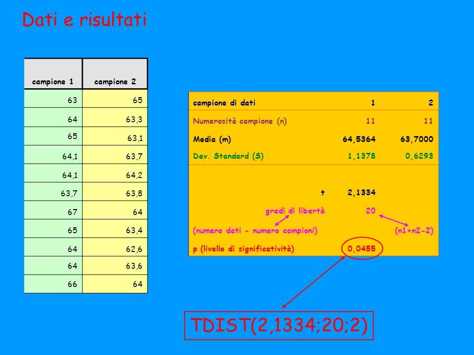 Dati e risultati TDIST(2,1334;20;2) campione 1 campione 2 63 65 64