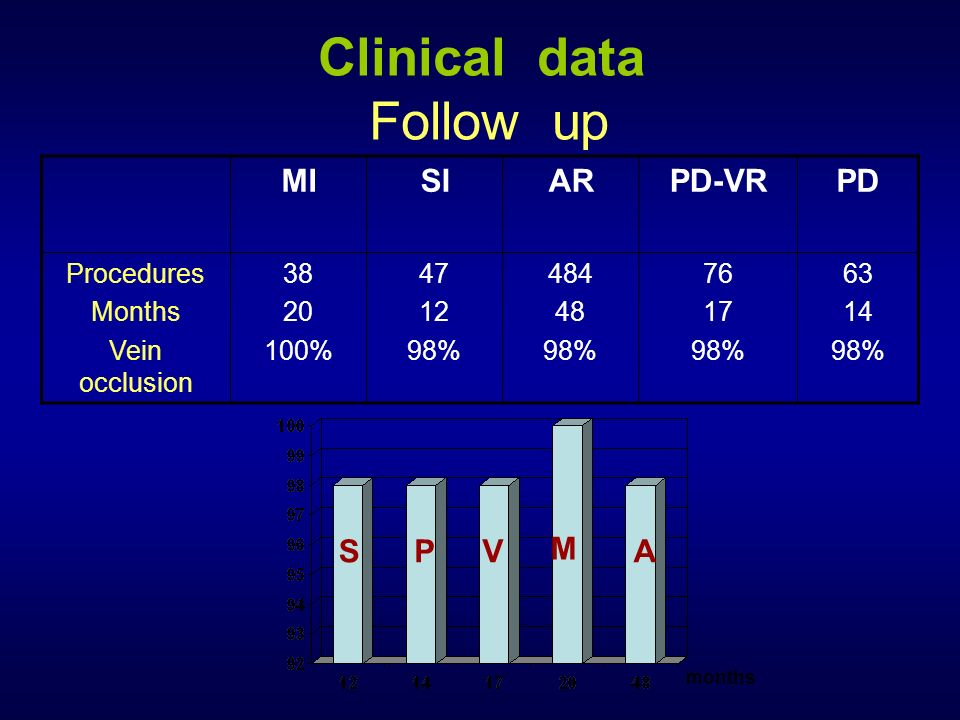 Clinical data Follow up