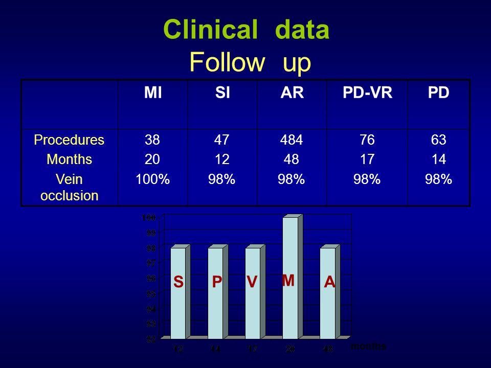 Clinical data Follow up