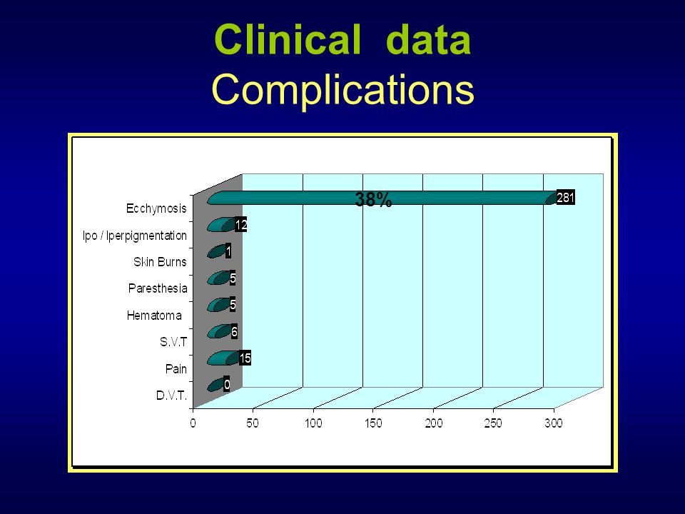 Clinical data Complications