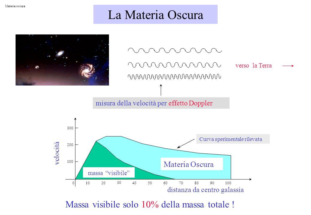 La Materia Oscura Massa visibile solo 10% della massa totale !