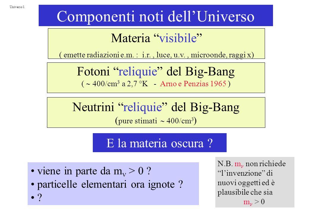 Componenti noti dell'Universo