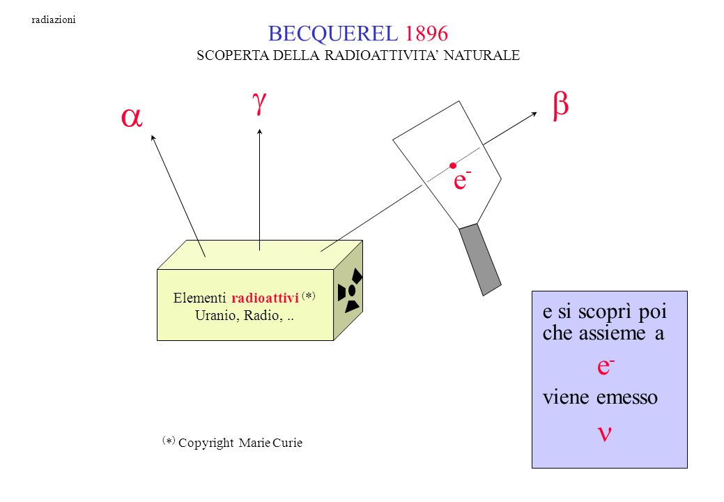 a g b e - e- n BECQUEREL 1896 e si scoprì poi che assieme a