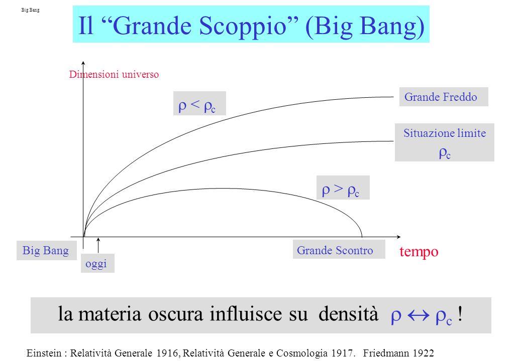 la materia oscura influisce su densità r « rc !