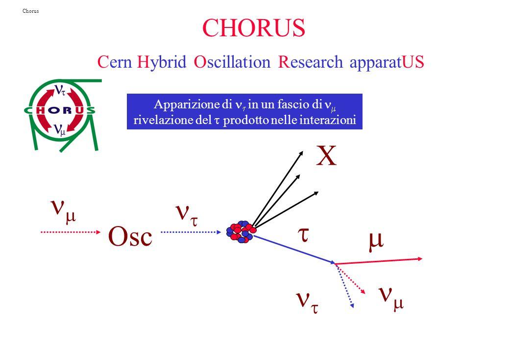 Chorus CHORUS Cern Hybrid Oscillation Research apparatUS. Apparizione di nt in un fascio di nm. rivelazione del t prodotto nelle interazioni.