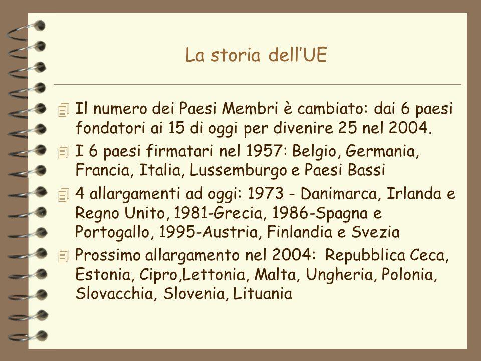 La storia dell'UE Il numero dei Paesi Membri è cambiato: dai 6 paesi fondatori ai 15 di oggi per divenire 25 nel 2004.