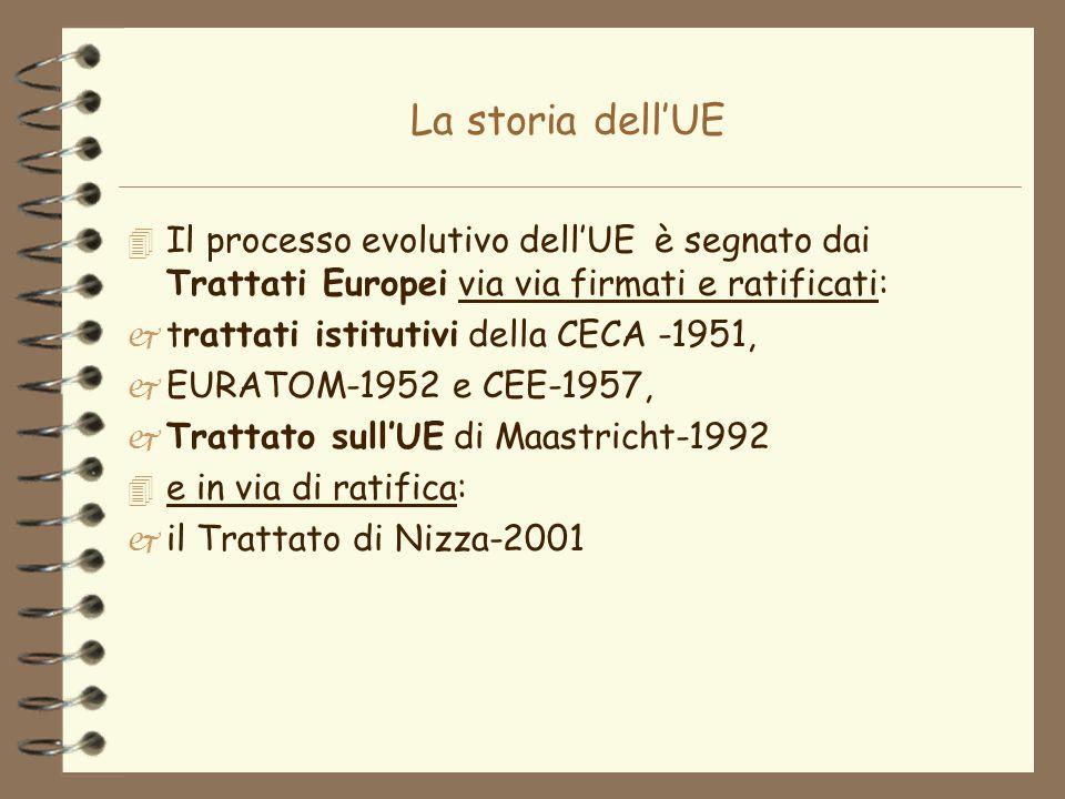 La storia dell'UE Il processo evolutivo dell'UE è segnato dai Trattati Europei via via firmati e ratificati: