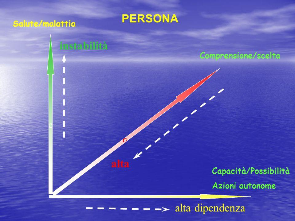 PERSONA instabilità alta alta dipendenza c c Salute/malattia