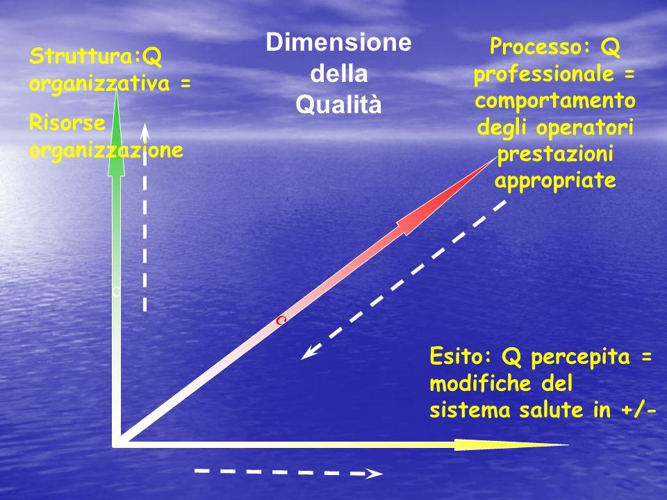 Dimensione della Qualità