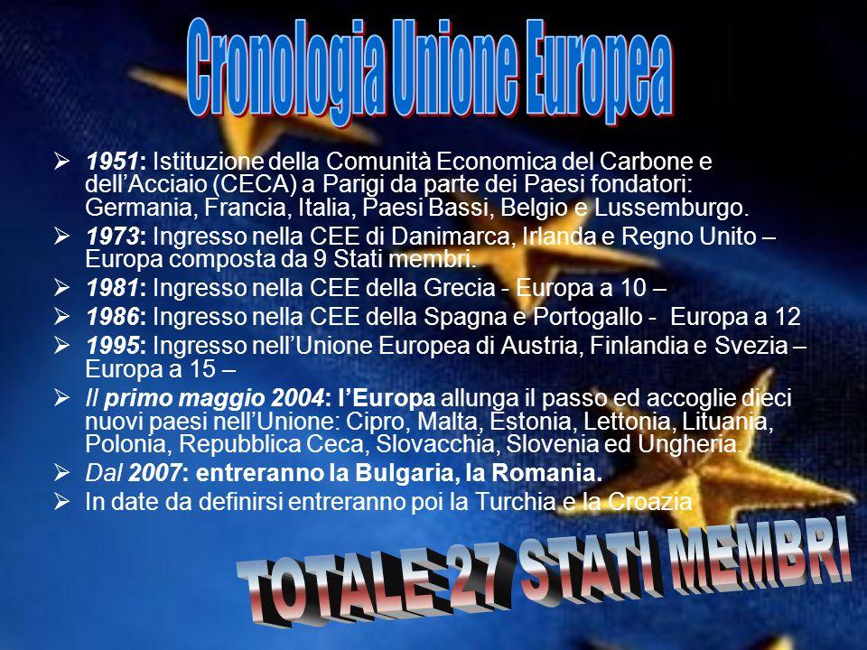 Cronologia Unione Europea