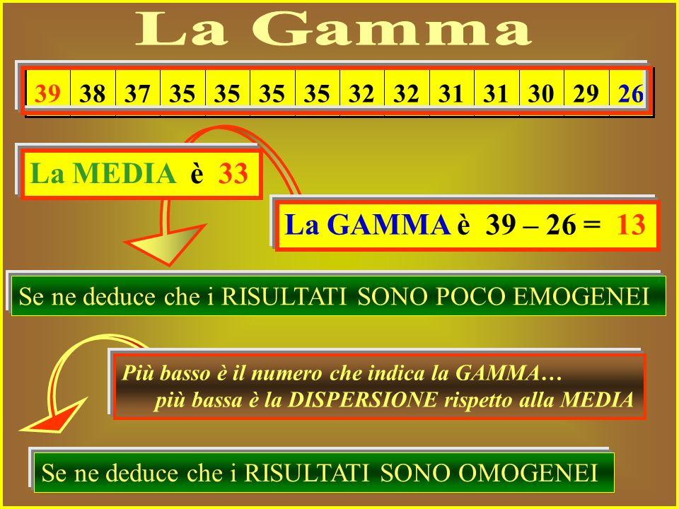 La Gamma La MEDIA è 33 La GAMMA è 39 – 26 = 13 26 29 30 31 32 35 37 38