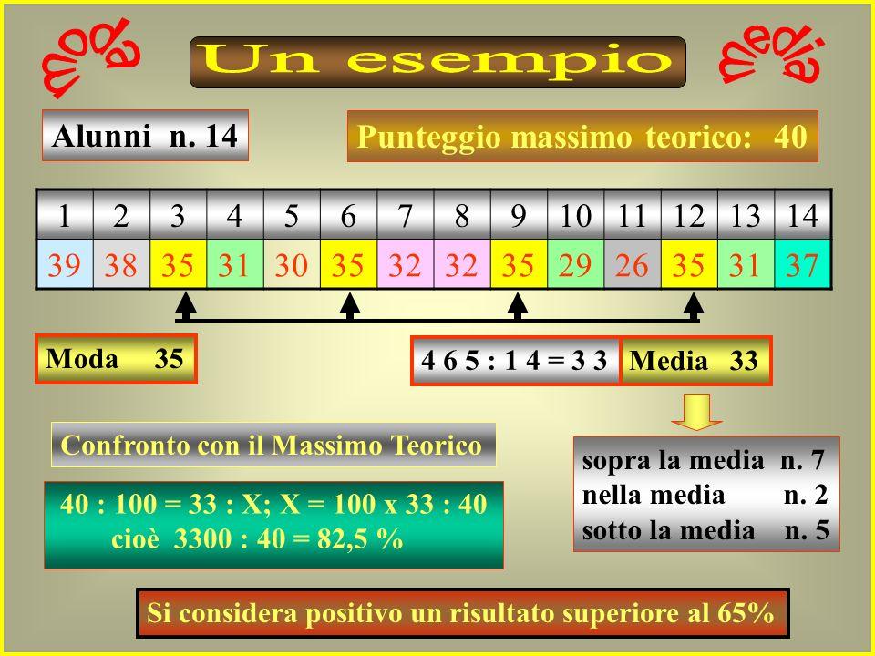 Un esempio Alunni n. 14 Punteggio massimo teorico: 40 1 2 3 4 5 6 7 8