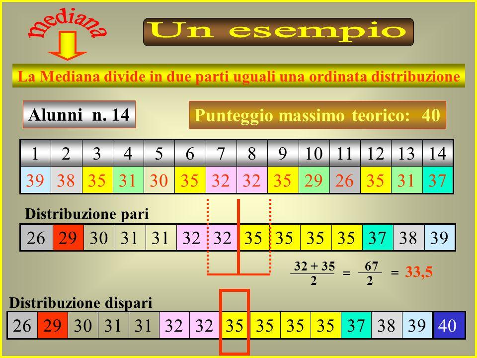 Un esempiomediana. La Mediana divide in due parti uguali una ordinata distribuzione. 37. 31. 35. 26.