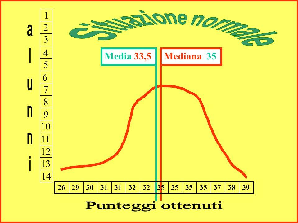 25. 9. 1. 3. 4. 6. 7. 8. 10. 11. 12. 13. 14. alunni. Situazione normale. Media 33,5. Mediana 35. 39.