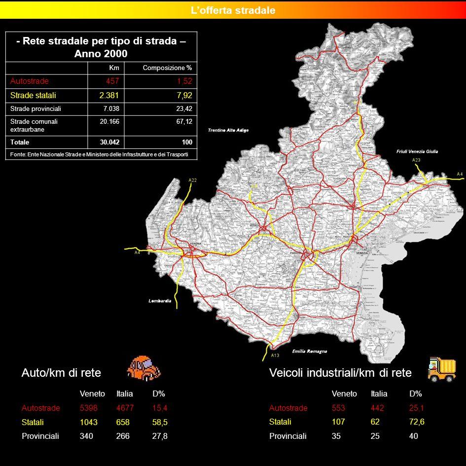 - Rete stradale per tipo di strada –Anno 2000