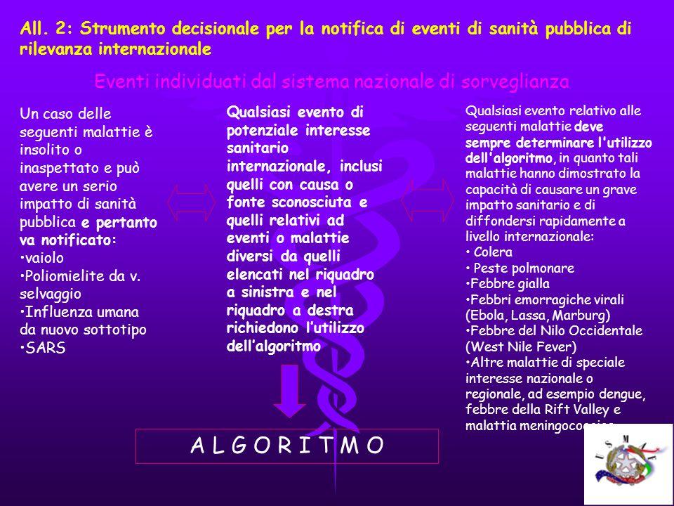 Eventi individuati dal sistema nazionale di sorveglianza
