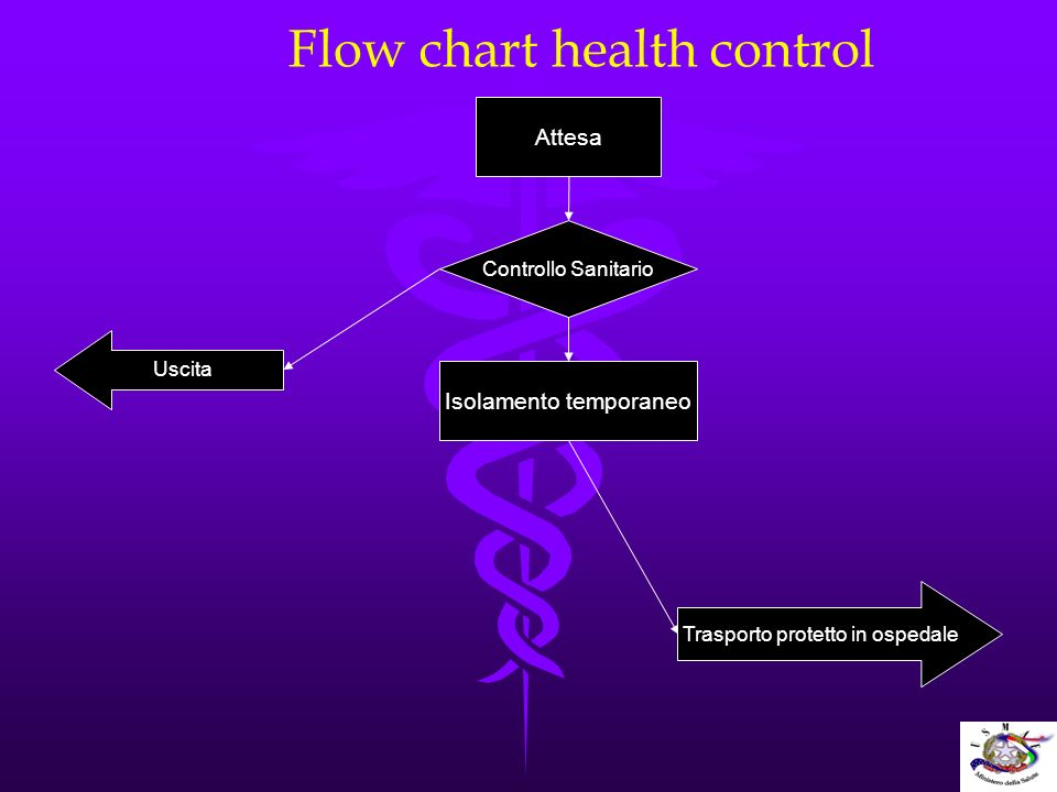 Flow chart health control