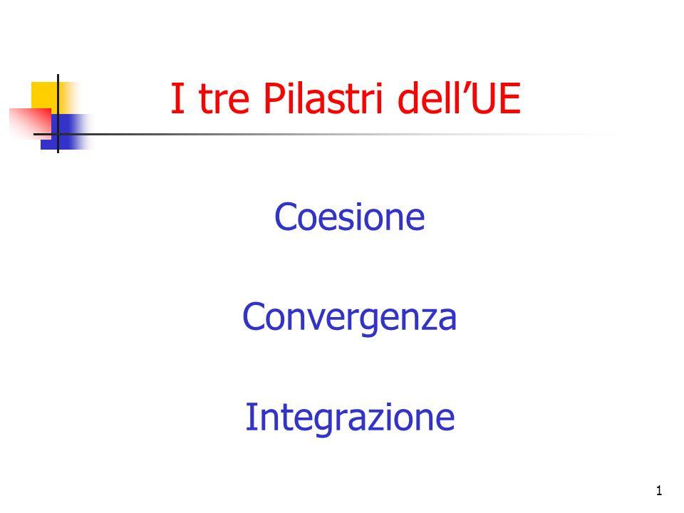 I tre Pilastri dell'UE Coesione Convergenza Integrazione