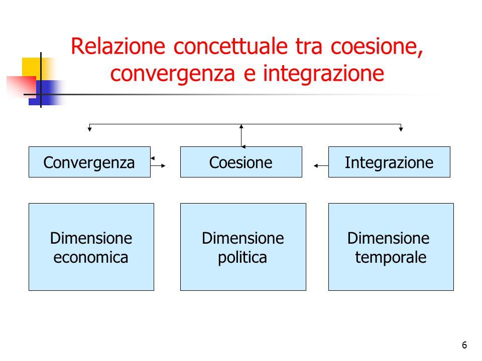 Relazione concettuale tra coesione, convergenza e integrazione