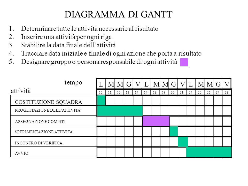 DIAGRAMMA DI GANTTDeterminare tutte le attività necessarie al risultato. Inserire una attività per ogni riga.