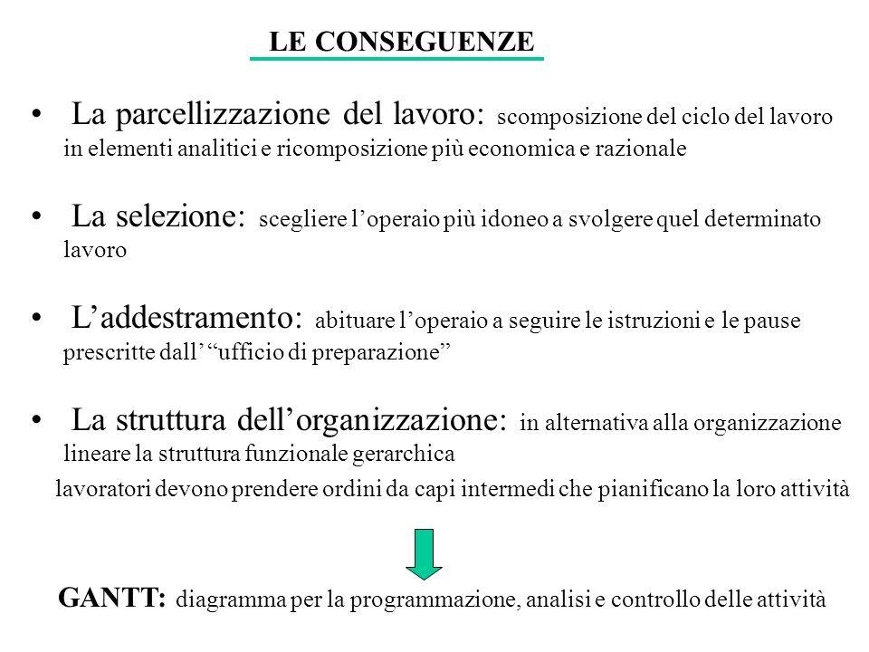 LE CONSEGUENZELa parcellizzazione del lavoro: scomposizione del ciclo del lavoro in elementi analitici e ricomposizione più economica e razionale.