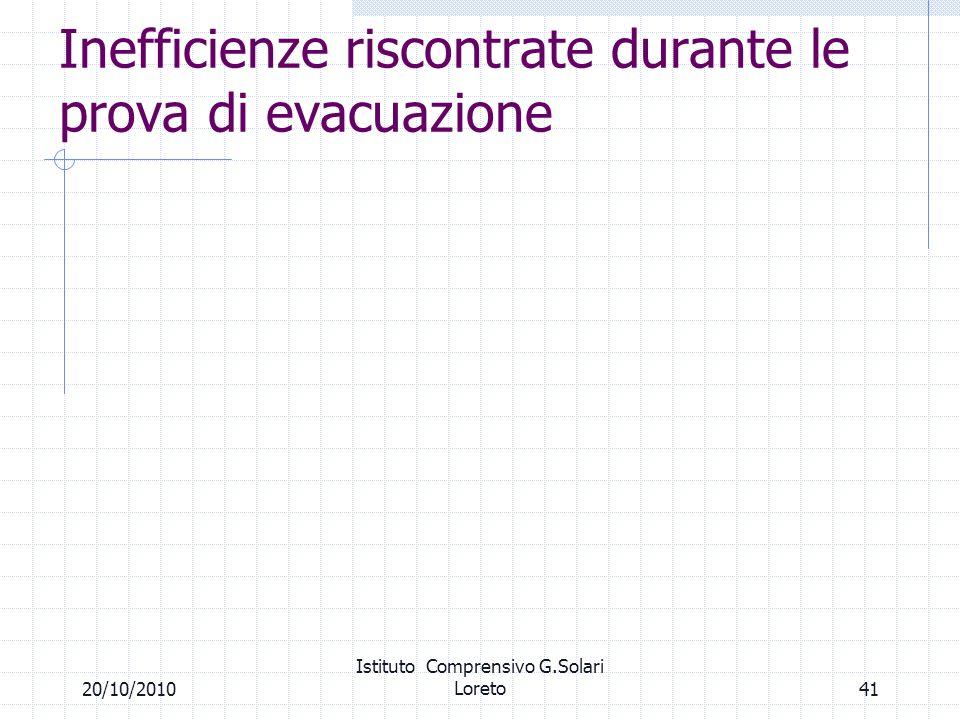 Inefficienze riscontrate durante le prova di evacuazione