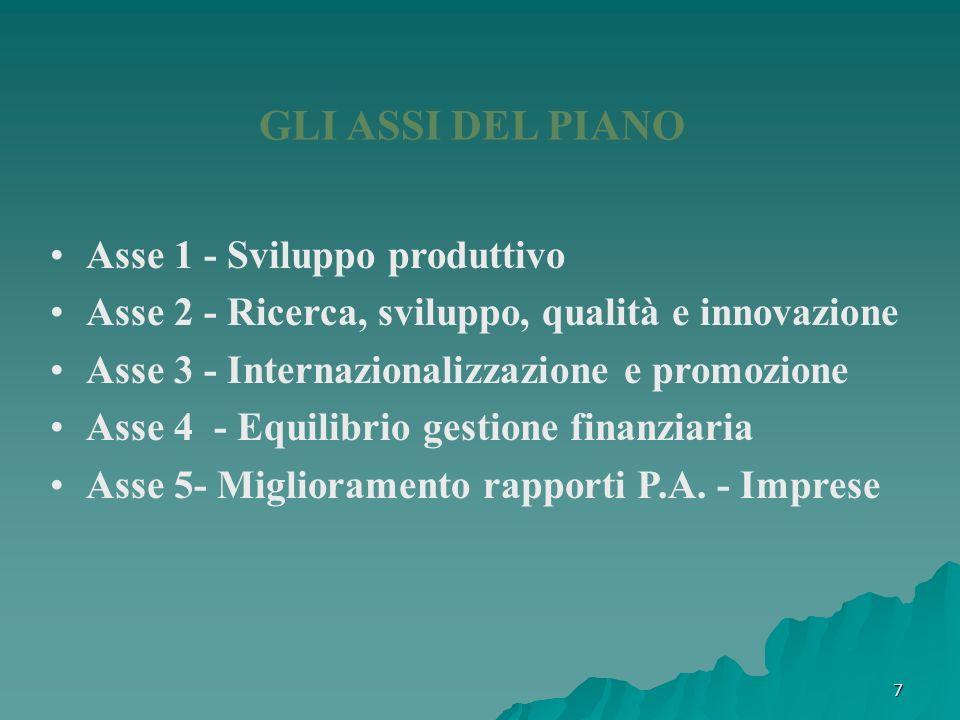 GLI ASSI DEL PIANO Asse 1 - Sviluppo produttivo