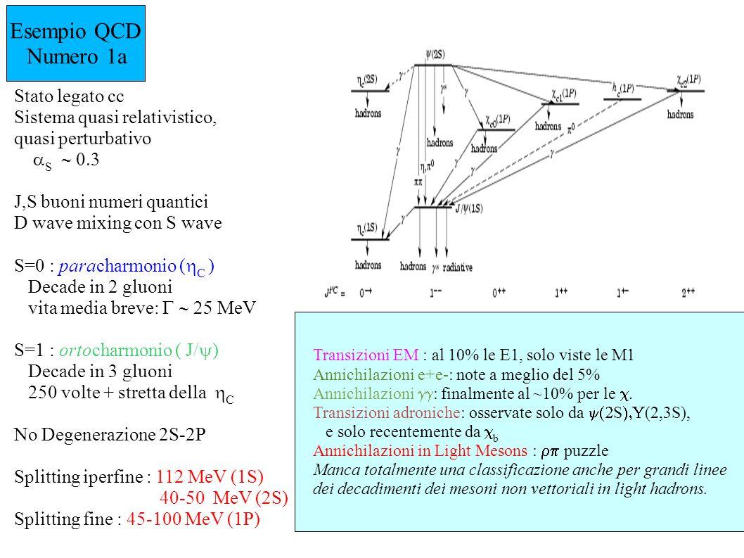 Esempio QCD Numero 1a Stato legato cc Sistema quasi relativistico,