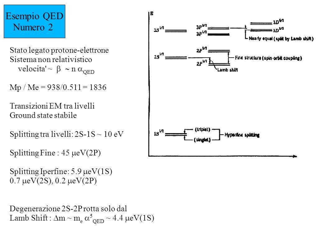 Esempio QED Numero 2 Stato legato protone-elettrone