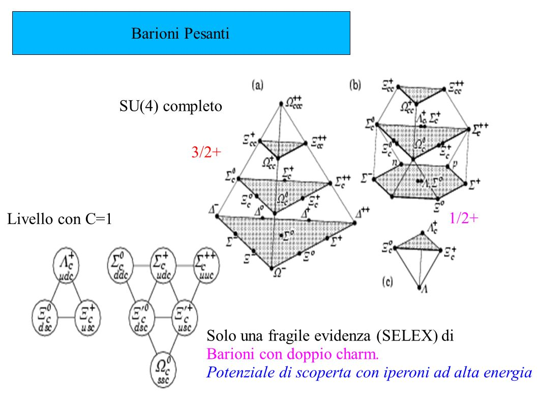 Barioni Pesanti SU(4) completo. 3/2+ Livello con C=1. 1/2+ Solo una fragile evidenza (SELEX) di.