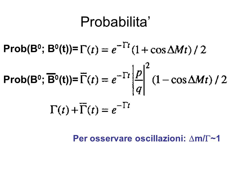 Probabilita' Prob(B0; B0(t))= Prob(B0; B0(t))=