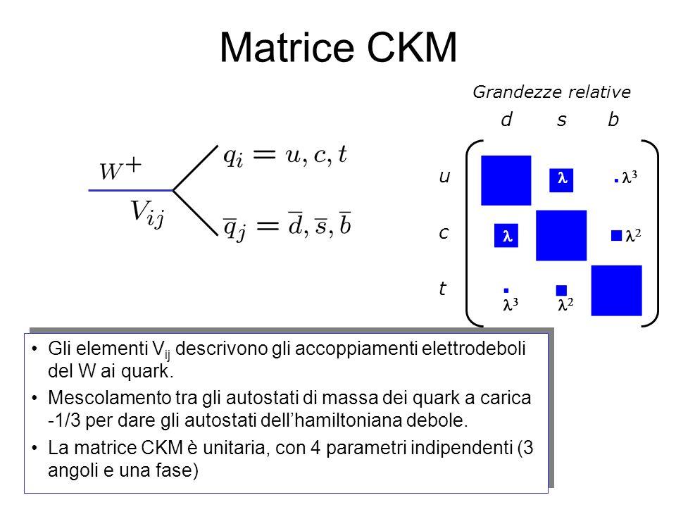 Matrice CKM Grandezze relative. d. s. b. u. l. l3. c. l. l2. t. l3. l2.