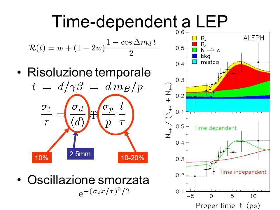 Time-dependent a LEP Risoluzione temporale Oscillazione smorzata 2.5mm