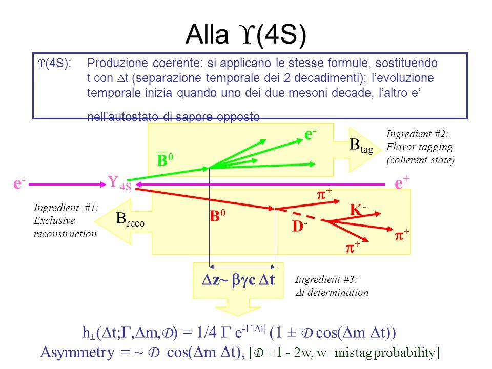 Alla (4S) e- e- e+ Btag B0 U4S p+ K- B0 Breco D- p+ p+ Dz~ bgc Dt