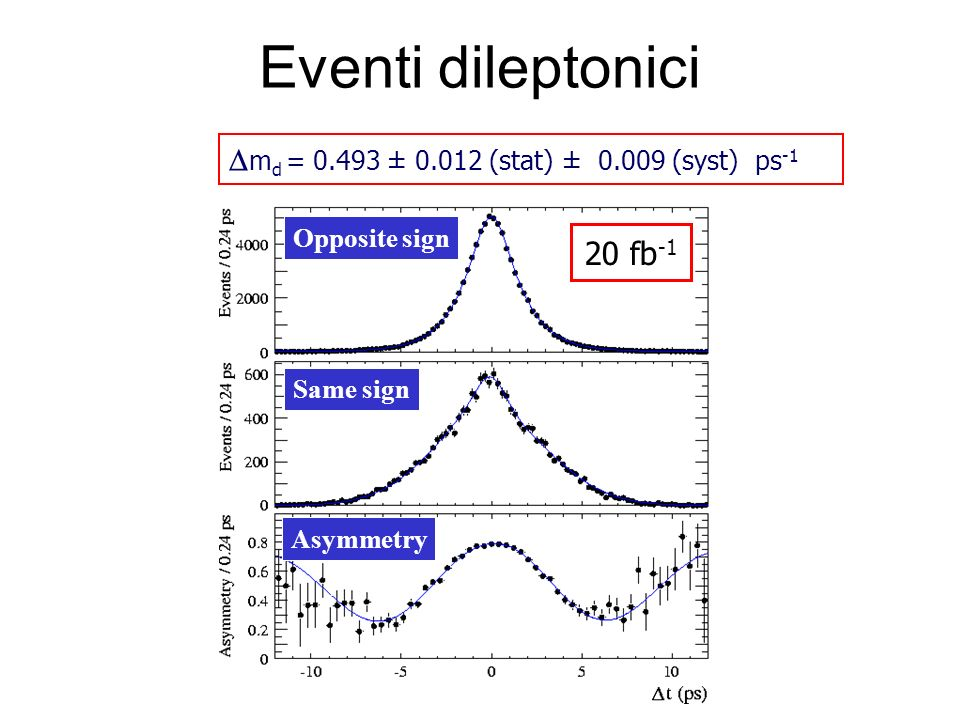 Eventi dileptonici Dmd = 0.493 ± 0.012 (stat) ± 0.009 (syst) ps-1