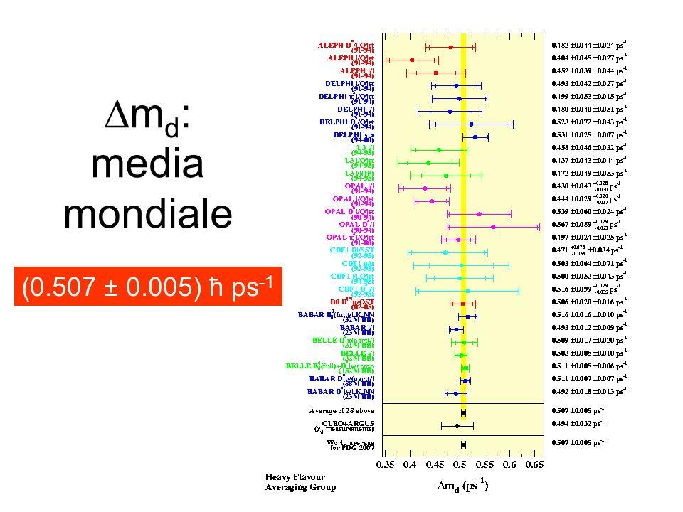 Dmd: media mondiale (0.507 ± 0.005) ħ ps-1