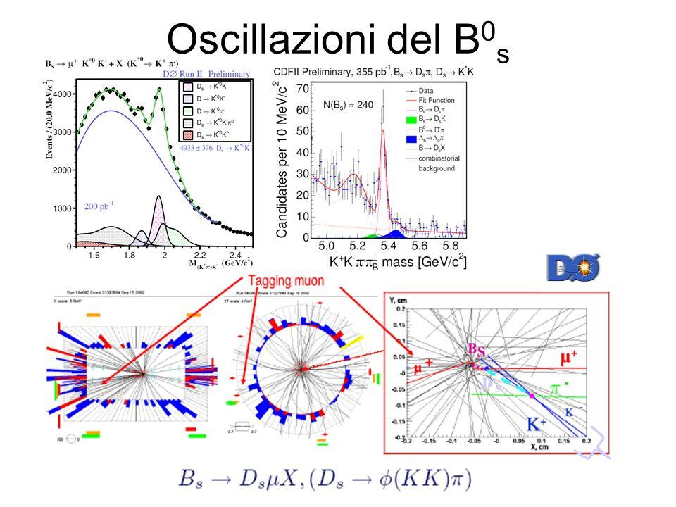 Oscillazioni del B0s