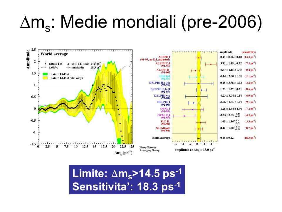 Dms: Medie mondiali (pre-2006)