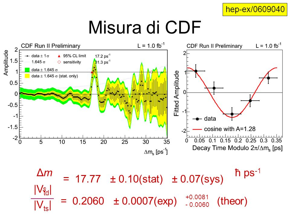 Misura di CDF Δms = ± 0.10(stat) ± 0.07(sys) ħ ps-1 |Vtd|
