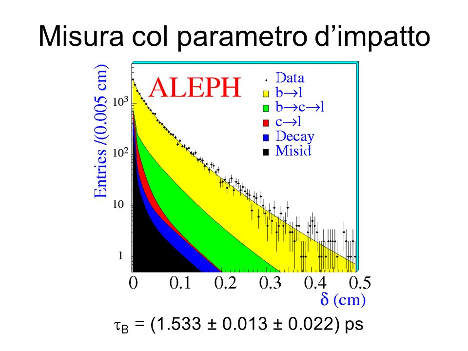 Misura col parametro d'impatto