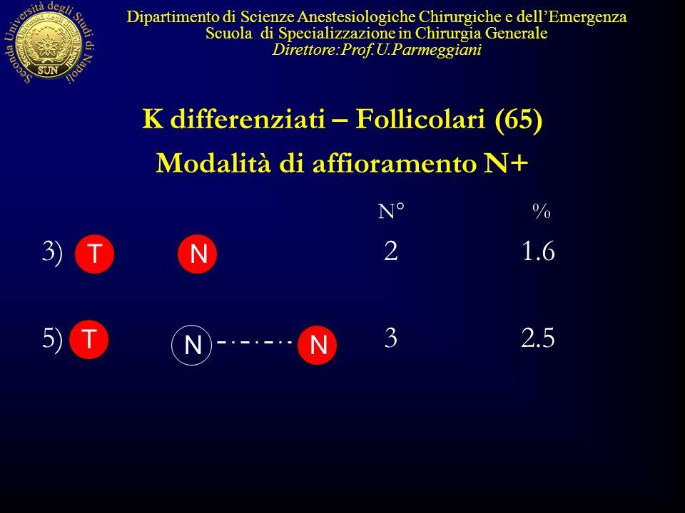 K differenziati – Follicolari (65) Modalità di affioramento N+