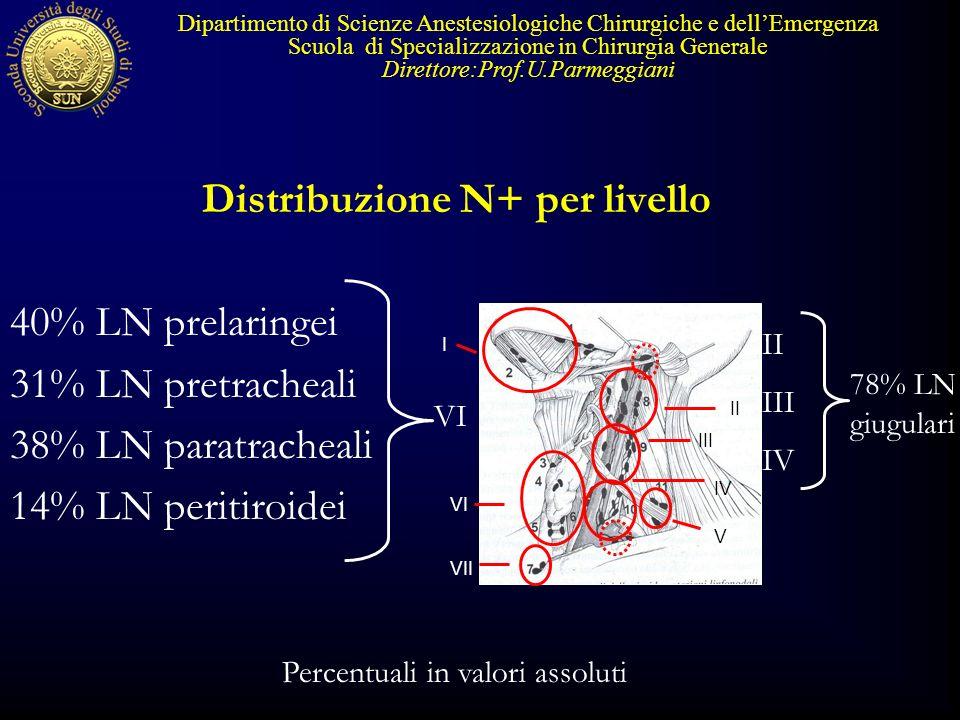 Distribuzione N+ per livello