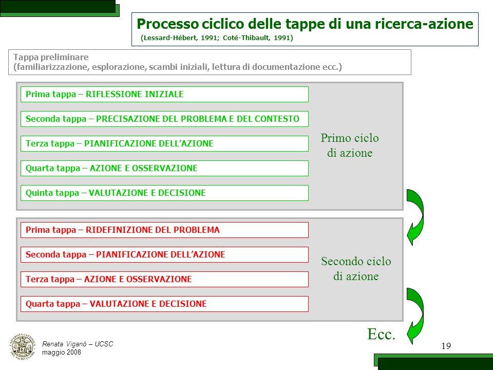 Ecc. Processo ciclico delle tappe di una ricerca-azione