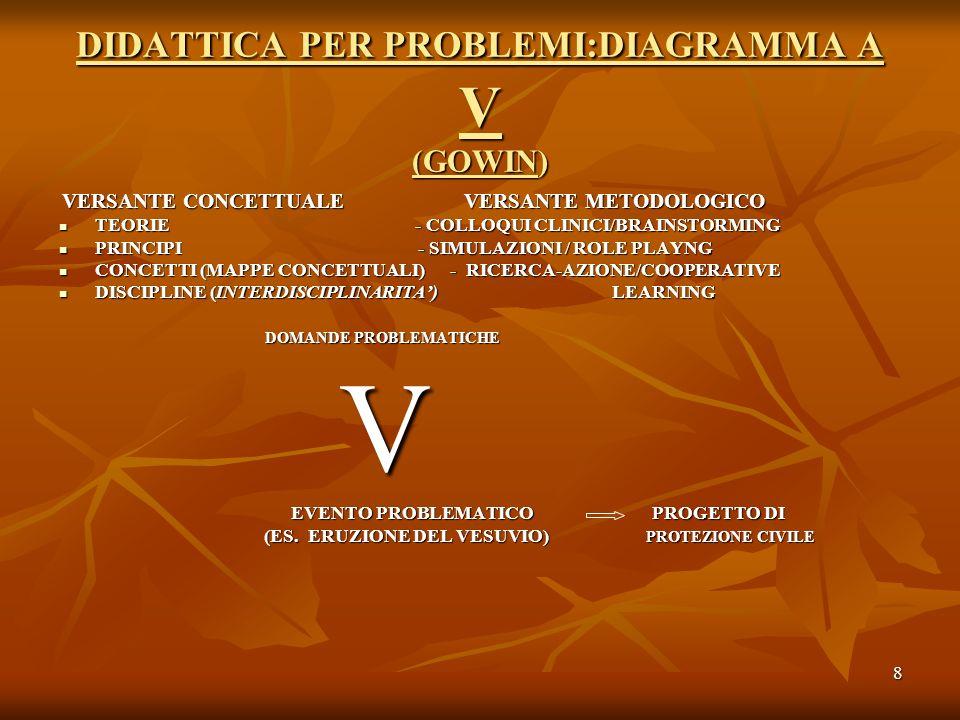 DIDATTICA PER PROBLEMI:DIAGRAMMA A V (GOWIN)