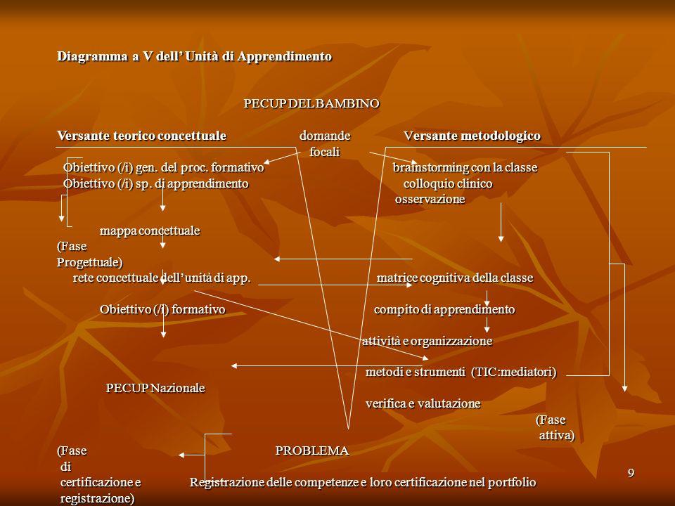 Diagramma a V dell' Unità di Apprendimento