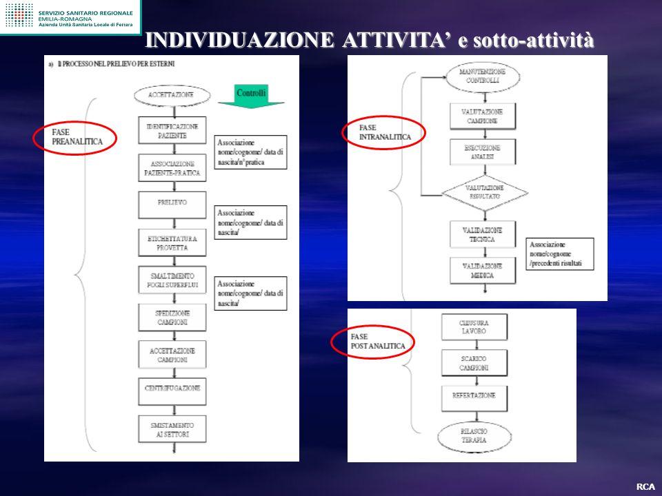 INDIVIDUAZIONE ATTIVITA' e sotto-attività